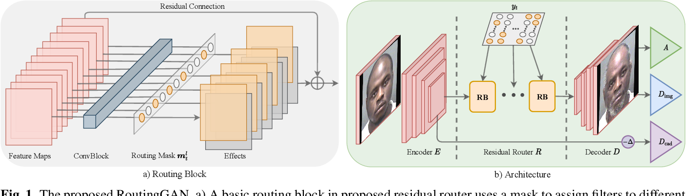 Figure 1 for RoutingGAN: Routing Age Progression and Regression with Disentangled Learning