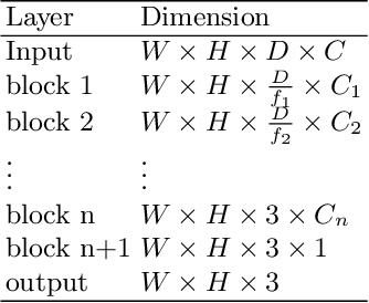 Figure 2 for Efficient embedding network for 3D brain tumor segmentation