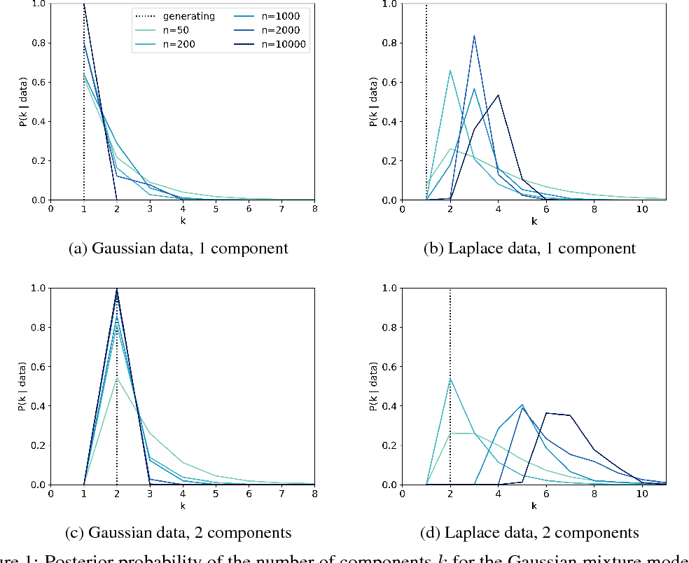 Figure 1 for Finite mixture models are typically inconsistent for the number of components