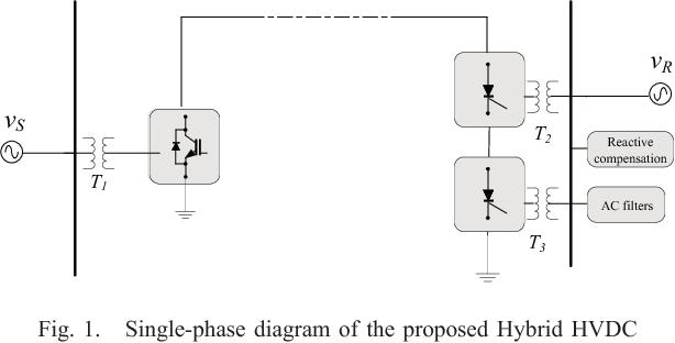 A model-based controller in rotating reference frame for Hybrid HVDC ...