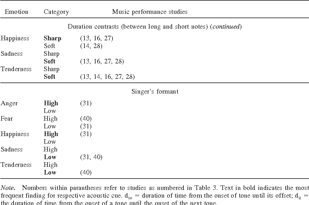Table 9 from Communication of emotions in vocal expression