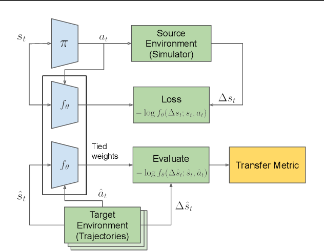 Figure 1 for Predicting Sim-to-Real Transfer with Probabilistic Dynamics Models