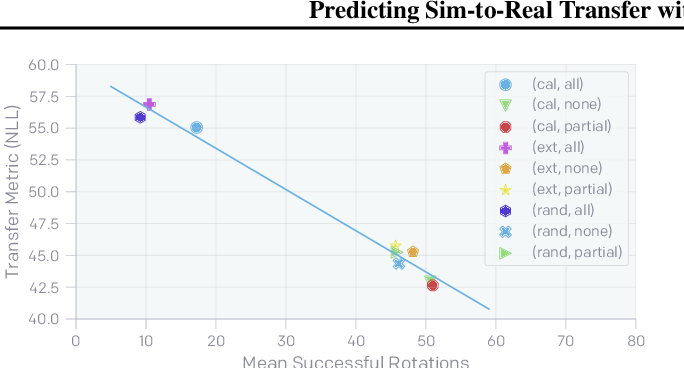 Figure 3 for Predicting Sim-to-Real Transfer with Probabilistic Dynamics Models
