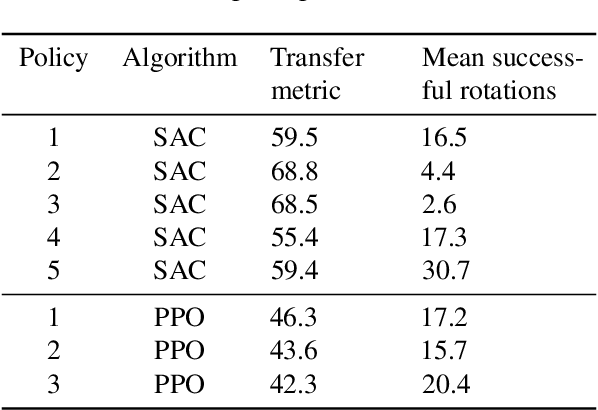 Figure 4 for Predicting Sim-to-Real Transfer with Probabilistic Dynamics Models