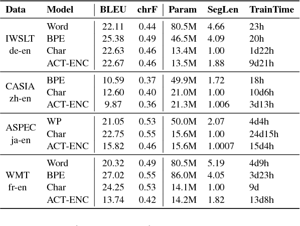 Figure 4 for Learning to Segment Inputs for NMT Favors Character-Level Processing