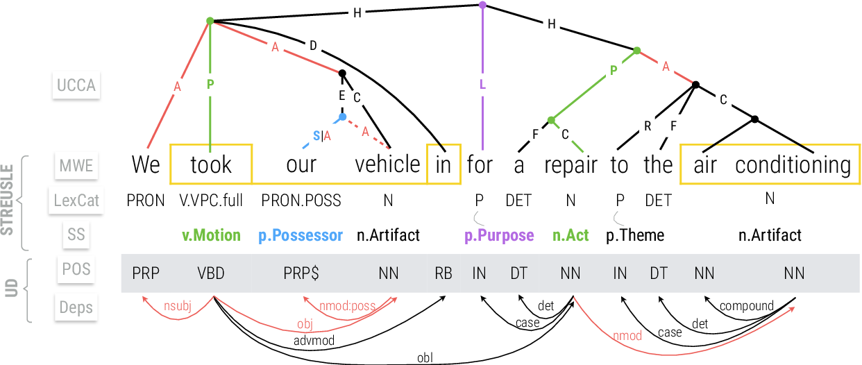 Figure 1 for Comparison by Conversion: Reverse-Engineering UCCA from Syntax and Lexical Semantics