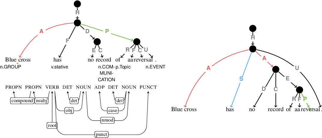 Figure 3 for Comparison by Conversion: Reverse-Engineering UCCA from Syntax and Lexical Semantics