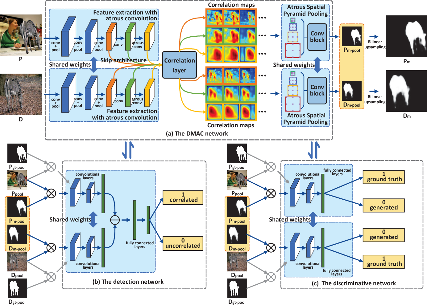Figure 2 for Adversarial Learning for Image Forensics Deep Matching with Atrous Convolution