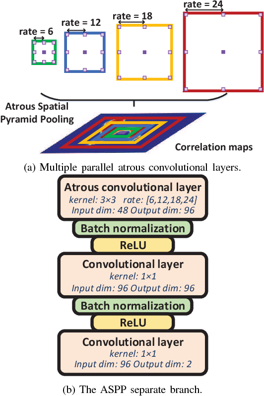 Figure 4 for Adversarial Learning for Image Forensics Deep Matching with Atrous Convolution