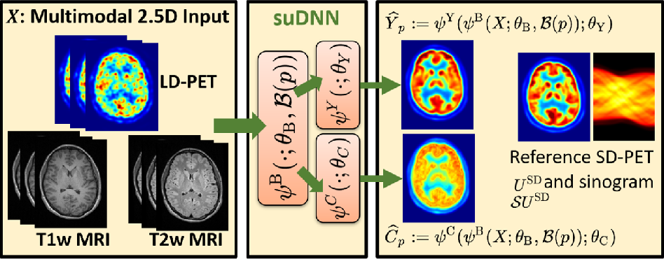 Figure 1 for Towards Lower-Dose PET using Physics-Based Uncertainty-Aware Multimodal Learning with Robustness to Out-of-Distribution Data