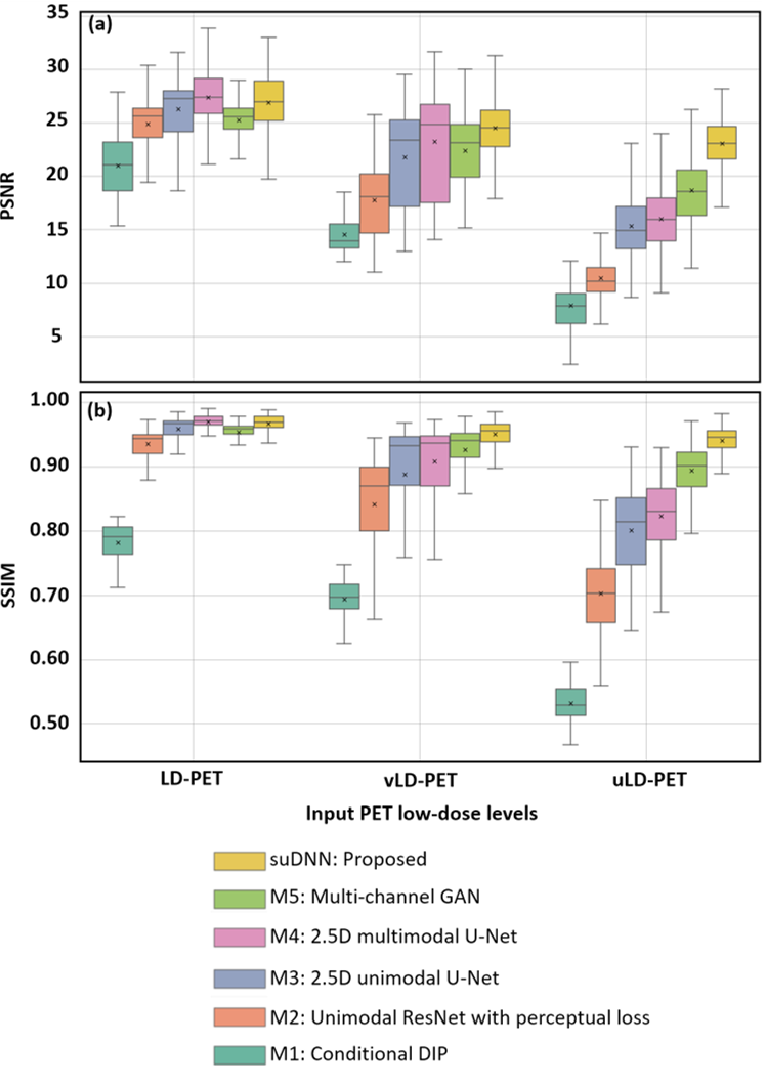 Figure 4 for Towards Lower-Dose PET using Physics-Based Uncertainty-Aware Multimodal Learning with Robustness to Out-of-Distribution Data