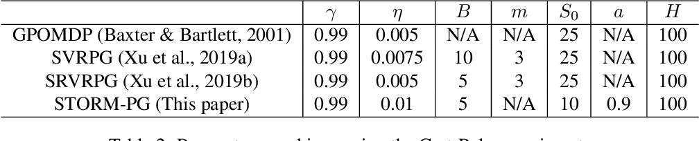 Figure 4 for Stochastic Recursive Momentum for Policy Gradient Methods
