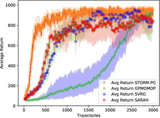 Figure 2 for Stochastic Recursive Momentum for Policy Gradient Methods