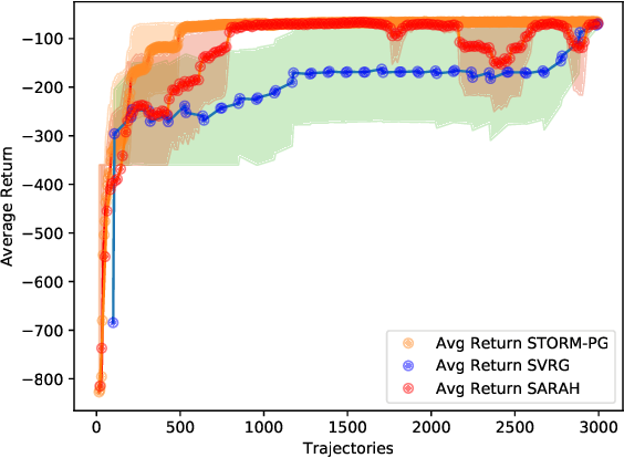 Figure 3 for Stochastic Recursive Momentum for Policy Gradient Methods