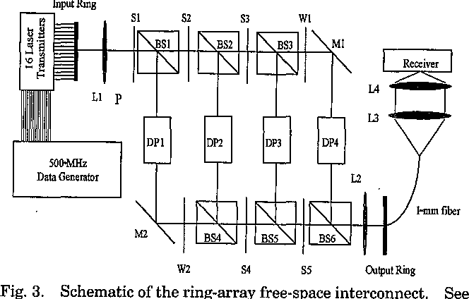 High-speed free-space interconnect based on optical ring topology