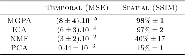 Figure 2 for Monotonic Gaussian Process for Spatio-Temporal Trajectory Separation in Brain Imaging Data