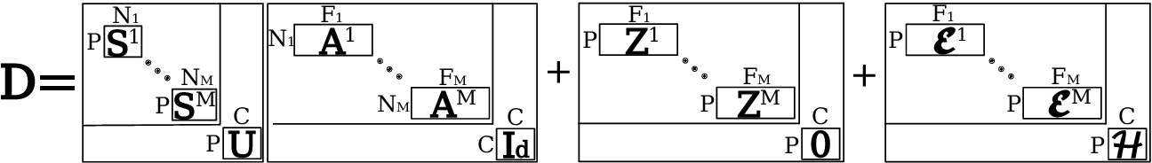Figure 4 for Monotonic Gaussian Process for Spatio-Temporal Trajectory Separation in Brain Imaging Data