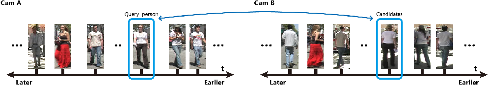 Figure 1 for Key Person Aided Re-identification in Partially Ordered Pedestrian Set
