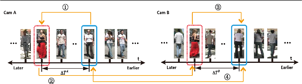 Figure 3 for Key Person Aided Re-identification in Partially Ordered Pedestrian Set