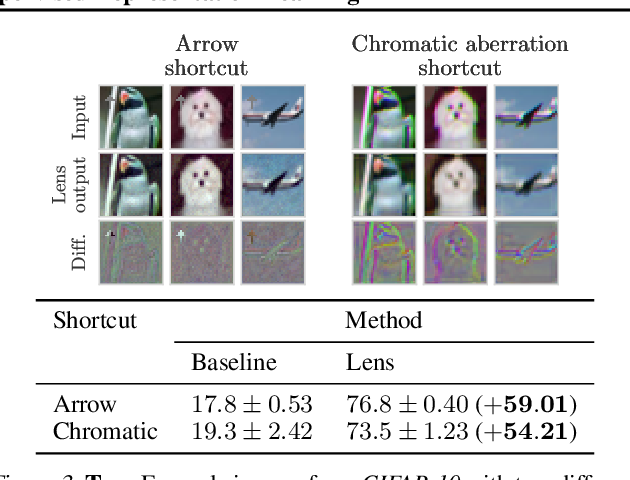Figure 4 for Automatic Shortcut Removal for Self-Supervised Representation Learning
