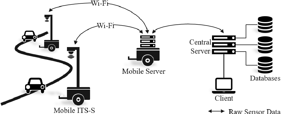 Figure 1 for Highly accurate digital traffic recording as a basis for future mobility research: Methods and concepts of the research project HDV-Mess