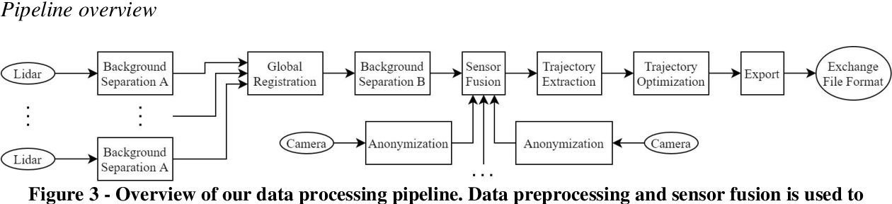 Figure 3 for Highly accurate digital traffic recording as a basis for future mobility research: Methods and concepts of the research project HDV-Mess