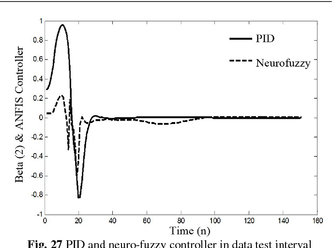 Fig. 27 PID and neuro-fuzzy controller in data test interval 27 ) (