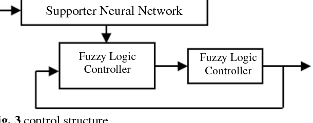 Fig. 3 control structure