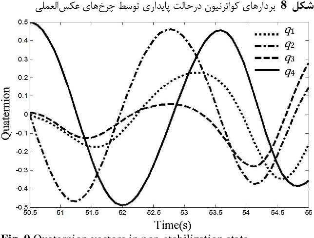 Fig. 9 Quaternion vectors in non-stabilization state