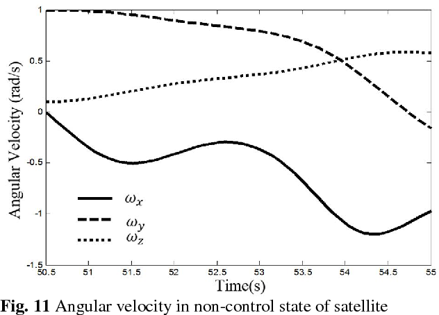 Fig. 11 Angular velocity in non-control state of satellite