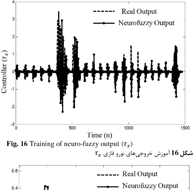 Fig. 16 Training of neuro-fuzzy output ( )