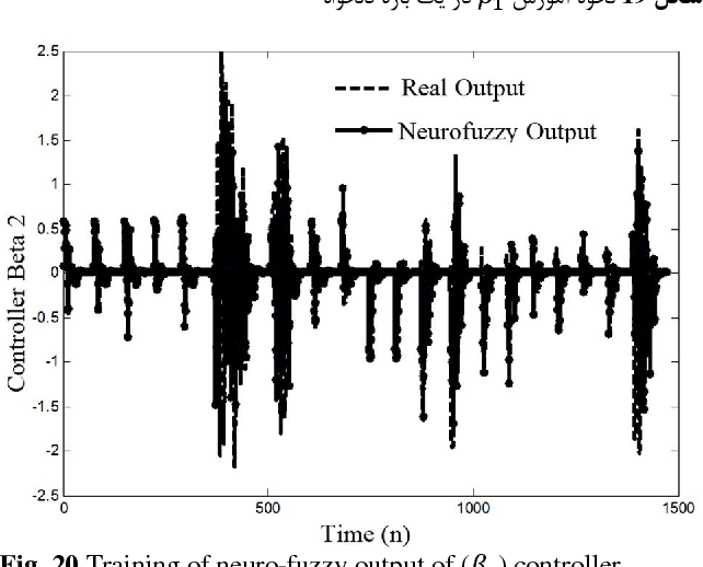 Fig. 20 Training of neuro-fuzzy output of ( ) controller