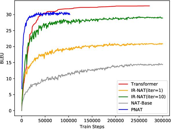 Figure 4 for Non-autoregressive Transformer by Position Learning