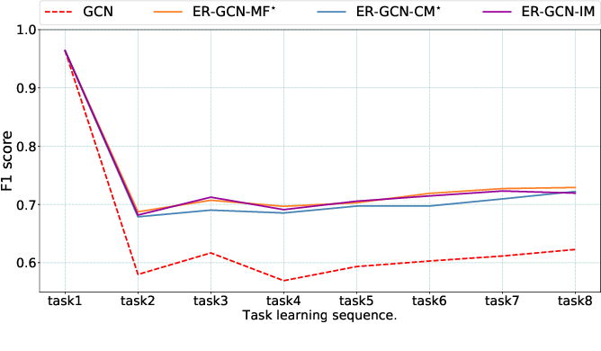 Figure 4 for Continual Graph Learning