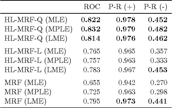 Figure 3 for Hinge-Loss Markov Random Fields and Probabilistic Soft Logic