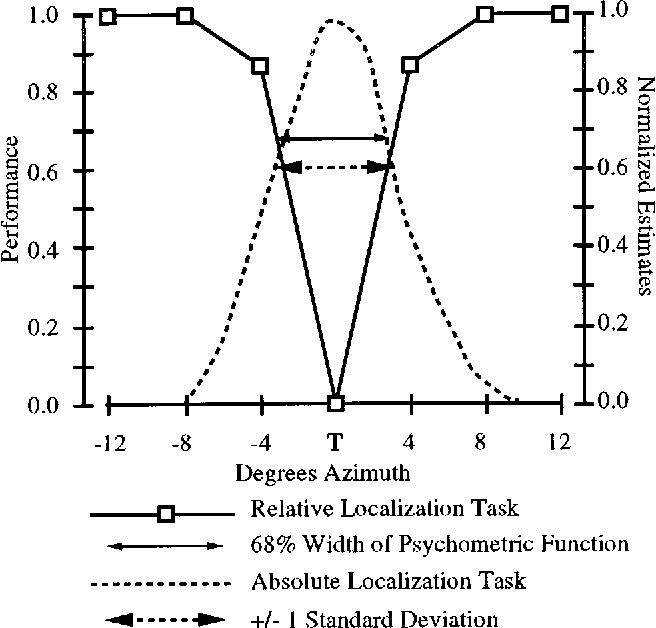 Figure 12 from Comparison of relative and absolute sound