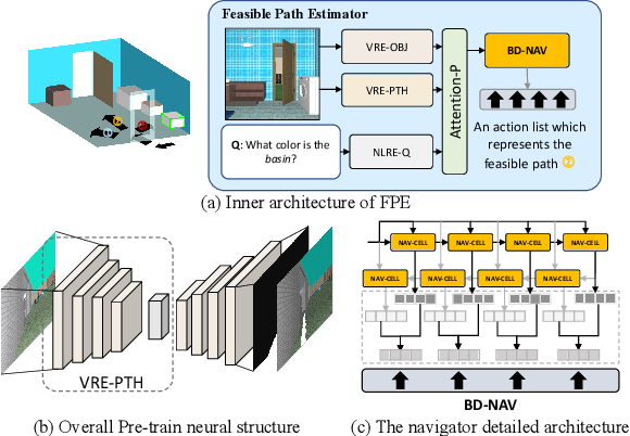Figure 3 for Explore before Moving: A Feasible Path Estimation and Memory Recalling Framework for Embodied Navigation