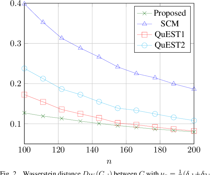 Figure 2 for Random Matrix-Improved Estimation of the Wasserstein Distance between two Centered Gaussian Distributions