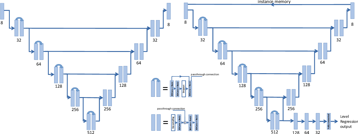 Figure 2 for Accurately identifying vertebral levels in large datasets