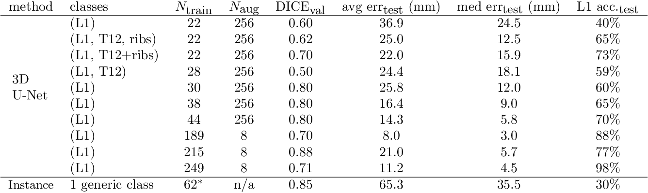 Figure 3 for Accurately identifying vertebral levels in large datasets