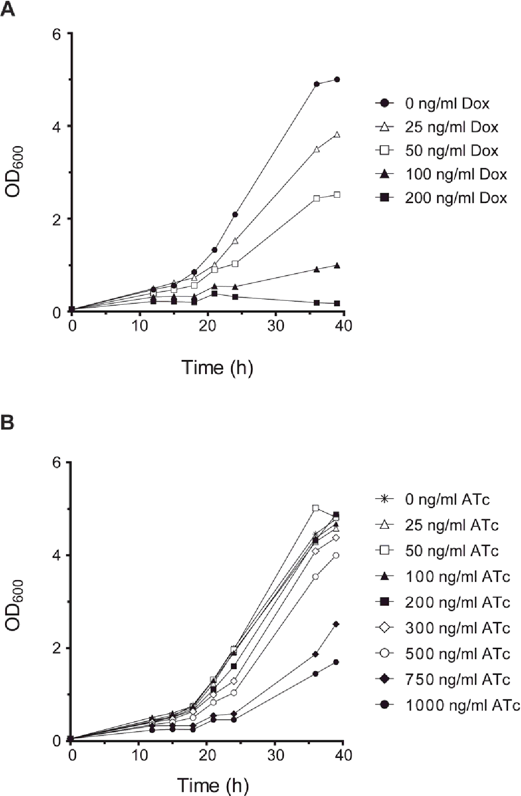 Figure 4-7 Inhibition of H. pylori X47 growth by tetracyclines Growth curves of H. pylori X47 grown in BHI without or with different concentrations of (A) Dox or (B) ATc. The optical densities of each culture was recorded every 3 h.