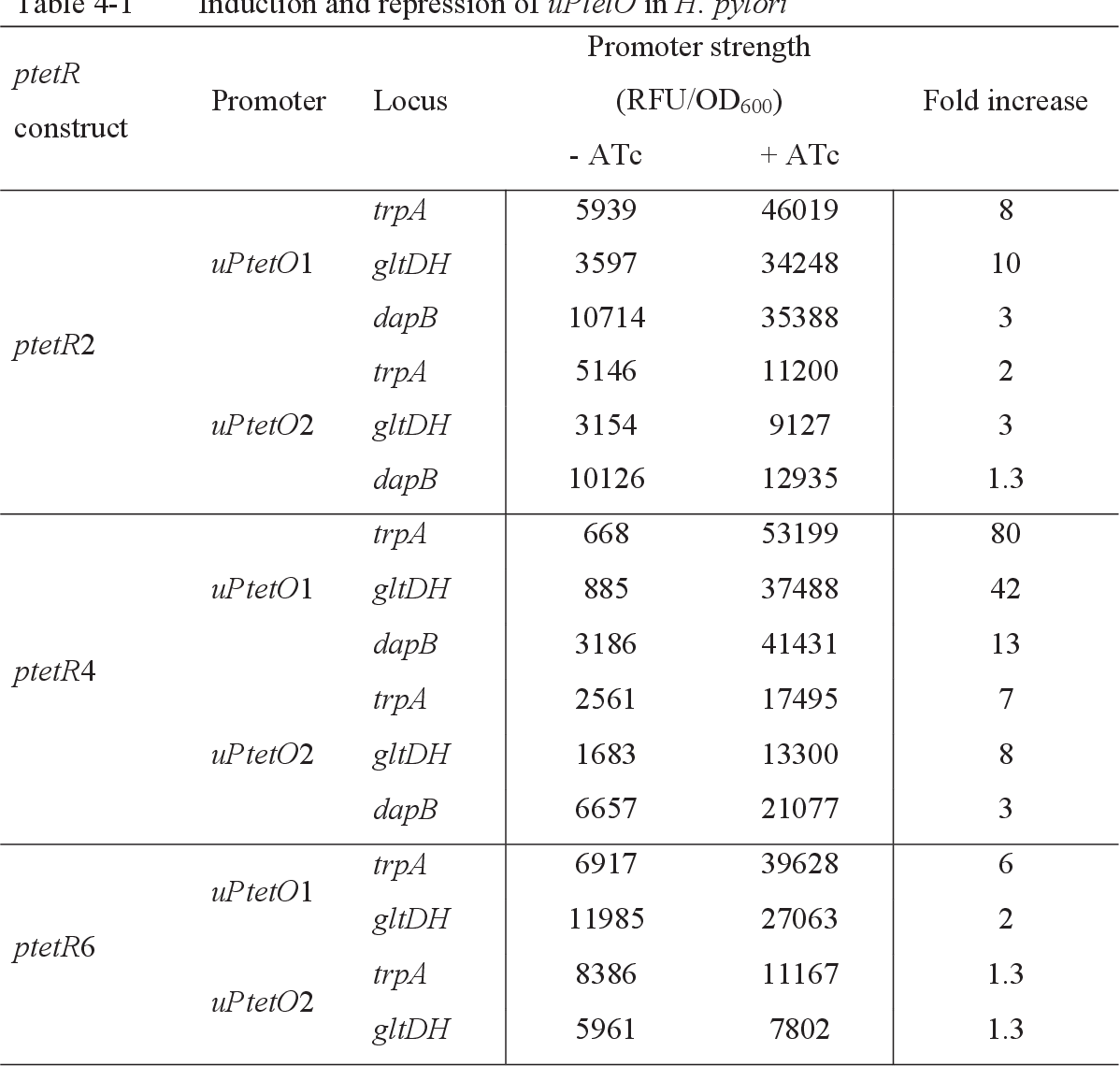 Table 4-1 Induction and repression of uPtetO in H. pylori