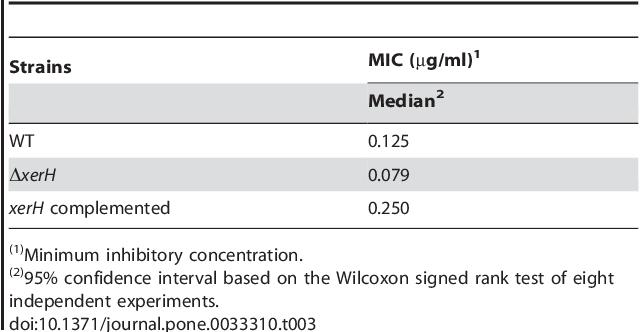 Table 3. Ciprofloxacin susceptibility of H. pylori strains.