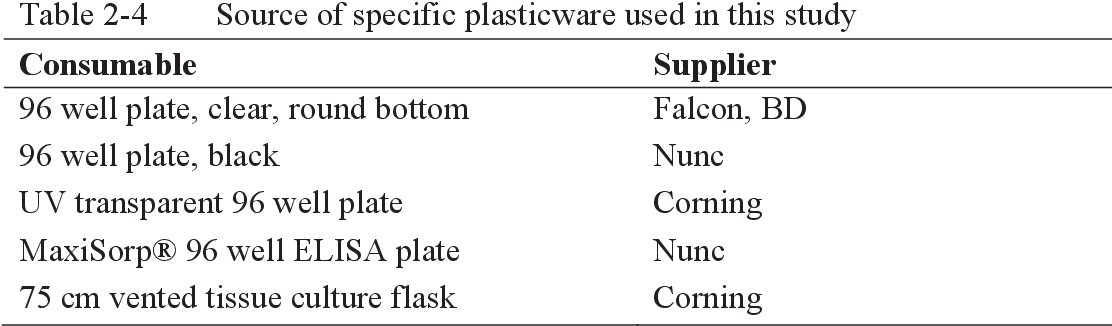 Table 2-4 Source of specific plasticware used in this study