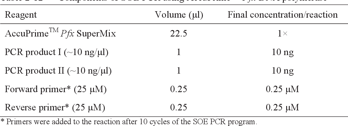 Table 2-12 Components of SOE PCR using AccuPrimeTM Pfx DNA polymerase