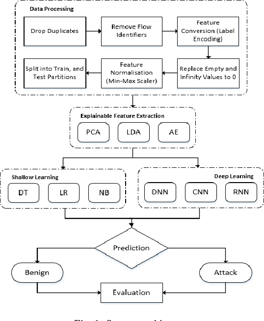 Figure 1 for Feature Extraction for Machine Learning-based Intrusion Detection in IoT Networks