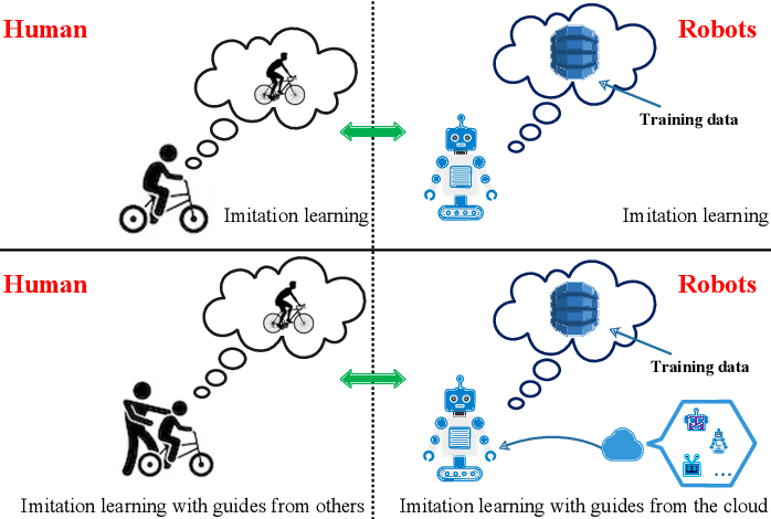 Figure 1 for Federated Imitation Learning: A Novel Framework for Cloud Robotic Systems with Heterogeneous Sensor Data