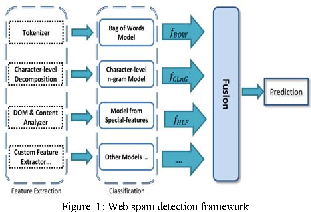 Figure 1 for Multi-View Learning for Web Spam Detection