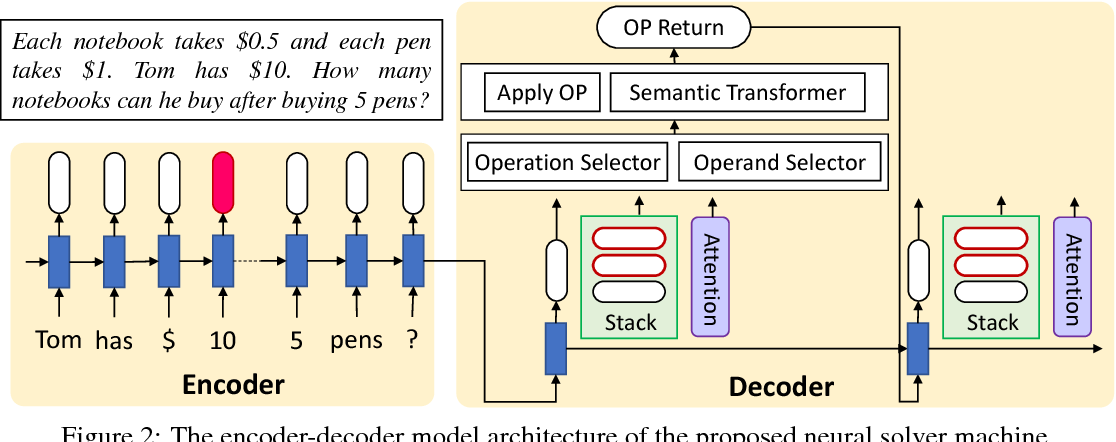 Figure 3 for Semantically-Aligned Equation Generation for Solving and Reasoning Math Word Problems