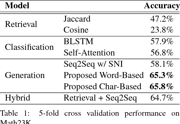 Figure 2 for Semantically-Aligned Equation Generation for Solving and Reasoning Math Word Problems